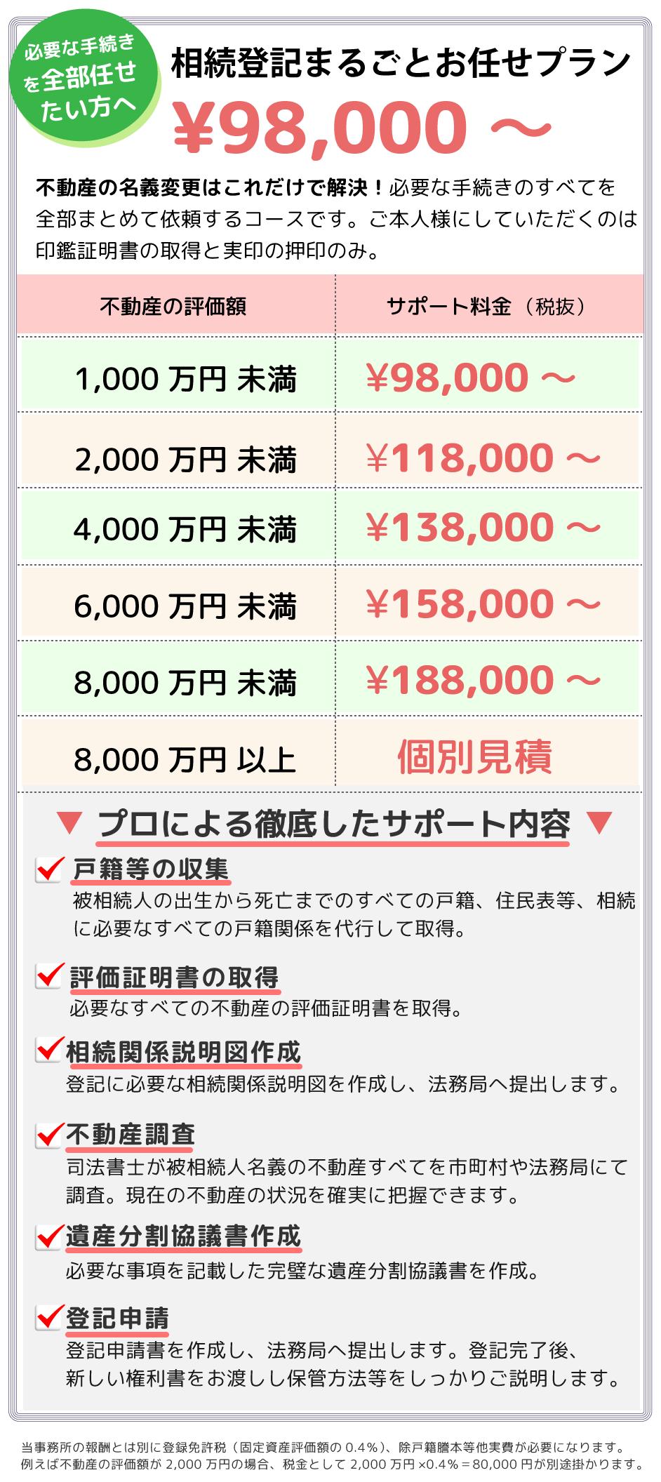 相続登記まるごとお任せプラン ¥98,000円~