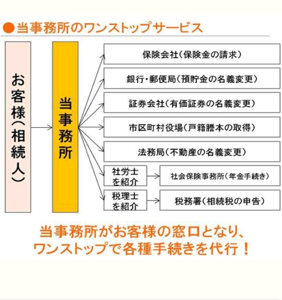 souzoku-tetuduki-999-2